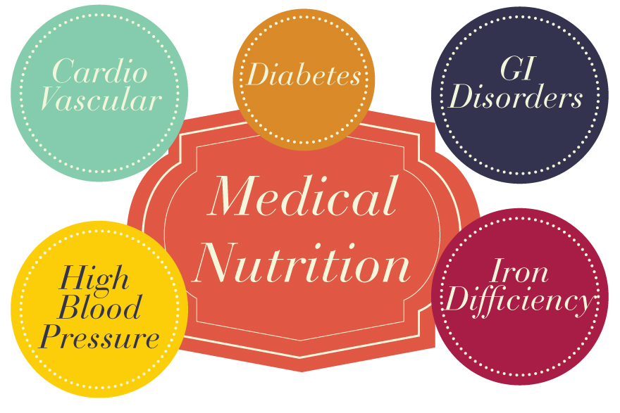 Medical Nutrition Personalized Nutritional Programs